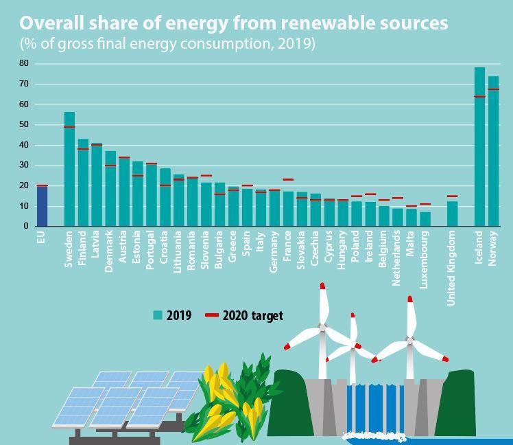 Obnoviteľné zdroje - podiel v energetickom mixe
